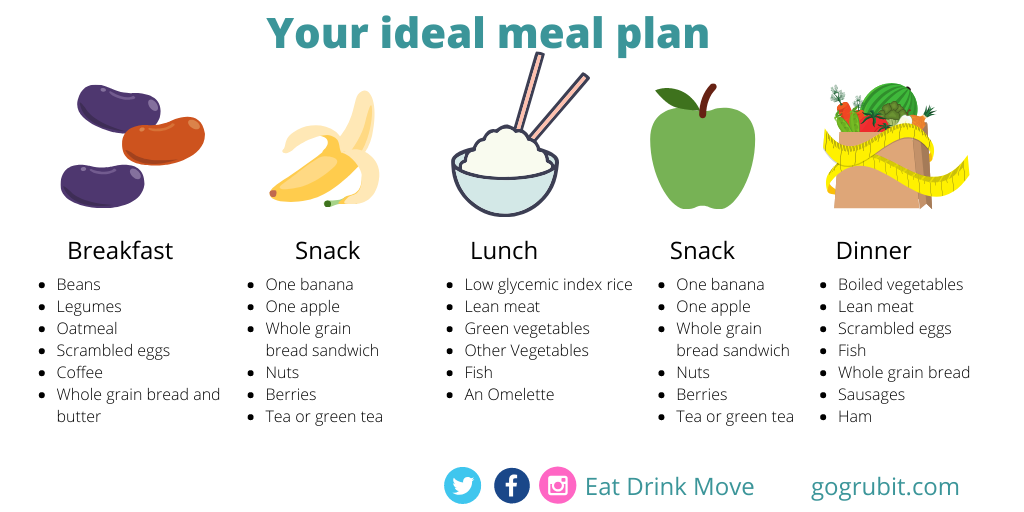 Ideal meal plan