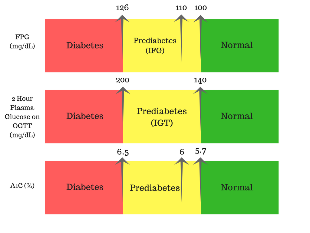 How to diagnose pre-diabetes