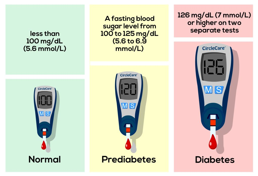 Fasting blood sugar values
