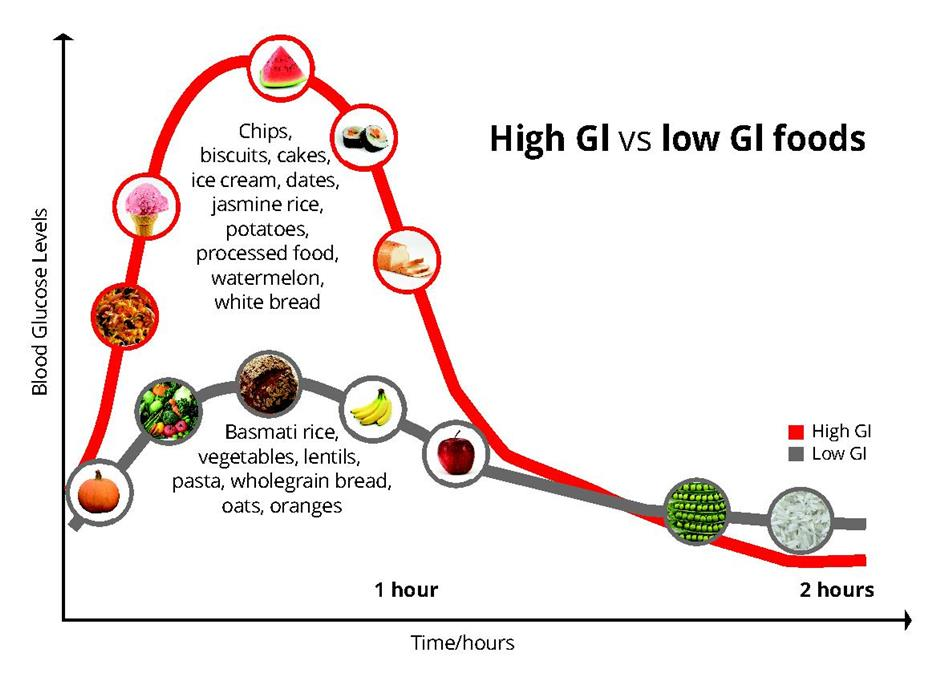 How the glycemic index affects your blood surge levels